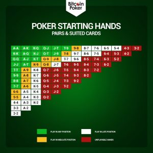 Poker Starting Hands Pars & Suited Cards